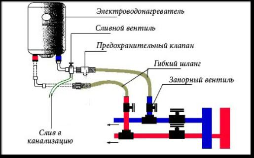 Подключение водонагревателей своими руками
